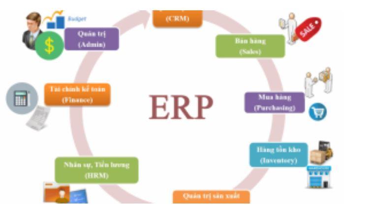 Nhược điểm phần mềm ERP.