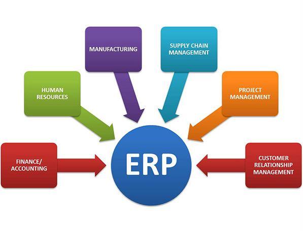 ERP khác gì so với phần mềm thông thường
