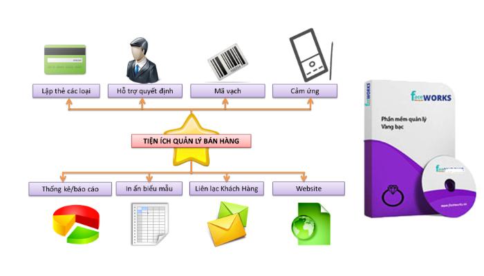 Phần mềm quản lý cửa hàng mua bán vàng - FaceWorks